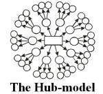 HUB MODEL